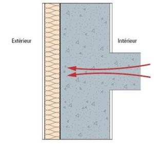 isolation thermique extérieur